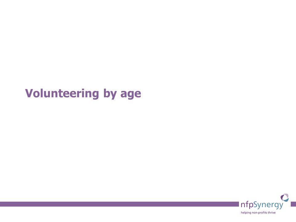 Volunteering by age