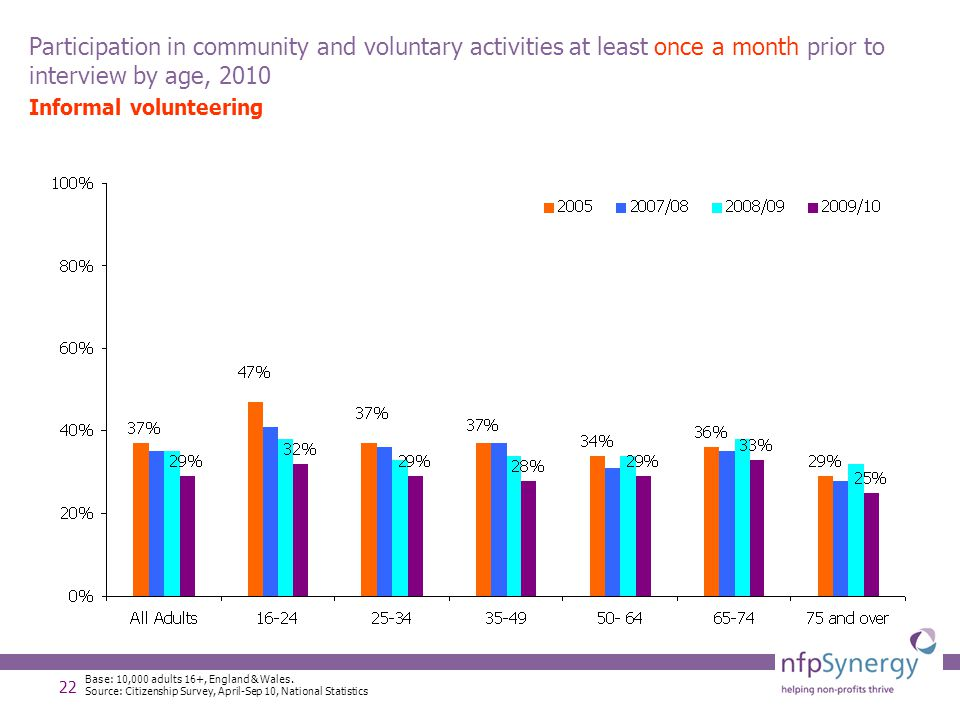 22 Participation in community and voluntary activities at least once a month prior to interview by age, 2010 Informal volunteering Base: 10,000 adults