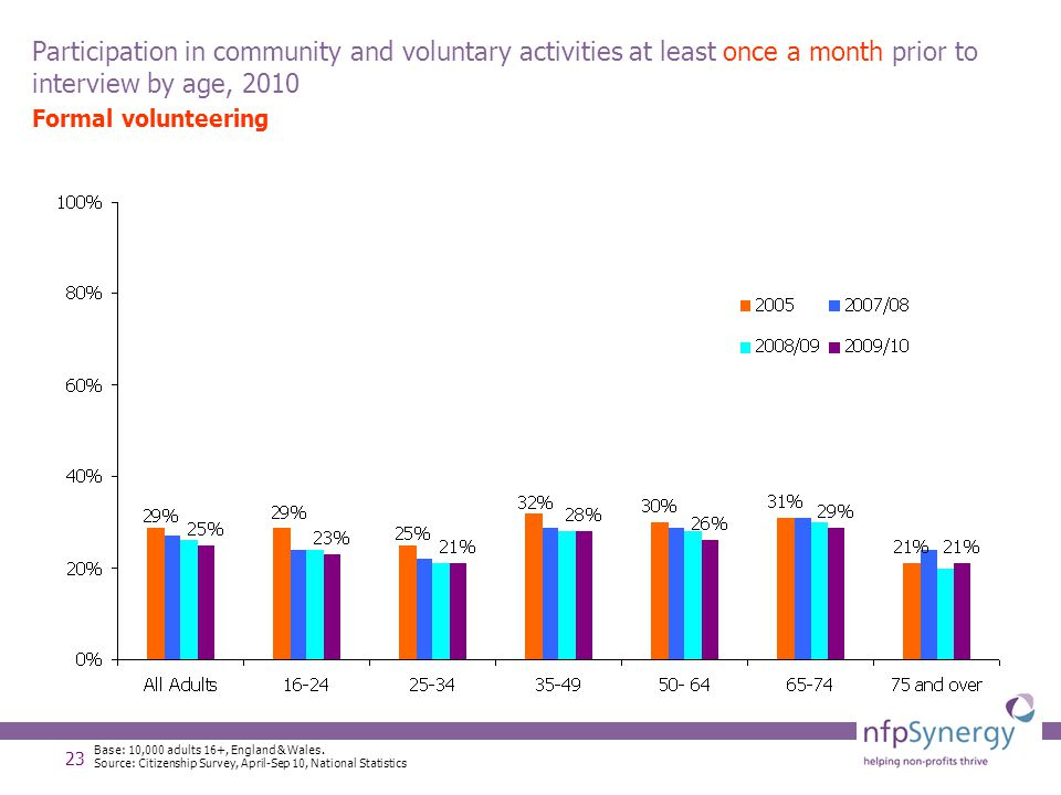 23 Participation in community and voluntary activities at least once a month prior to interview by age, 2010 Formal volunteering Base: 10,000 adults 1
