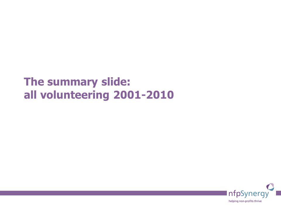 24 Commentary The Government has changed its age profile volunteering figures to focus on regular (once a month) volunteering Consistency is vital when tracking volunteering levels so yearly and monthly levels should be recorded The age-related trend for informal volunteering, for both once a month and once in the last 12 months shows that all groups have fallen since the last wave of research The age-related trend for formal volunteering, is nearly as uniformly disappointing with the over 75s bucking the trend with a slightly increase in once a month and once in last 12 months volunteering Young people (16-24), where there has been a high level of investment, have apparently fallen in line with other age-groups.