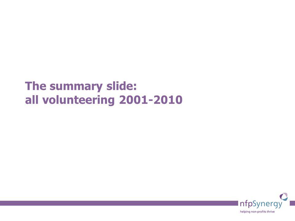 The summary slide: all volunteering 2001-2010