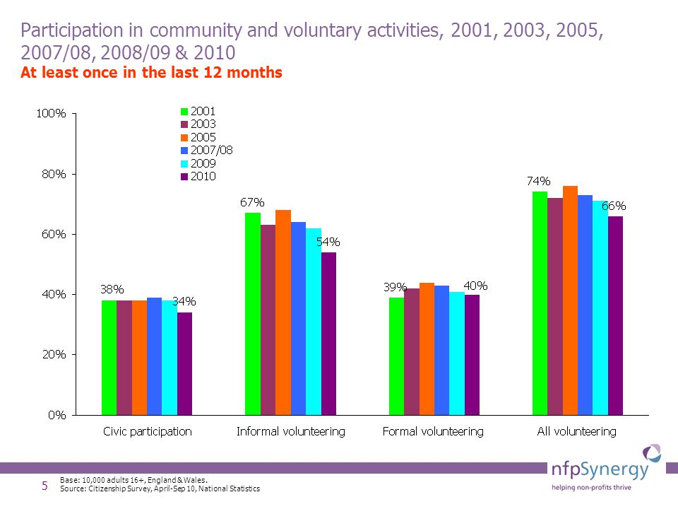 6 Overall trends in volunteering Levels of 'once a month' volunteering; formal, informal and civic participation have all fallen since 2005 and have fallen each year.