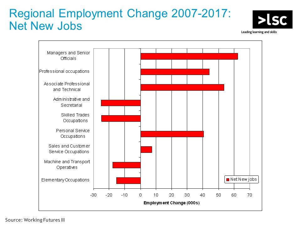 Regional Employment Change 2007-2017: Net New Jobs Source: Working Futures III