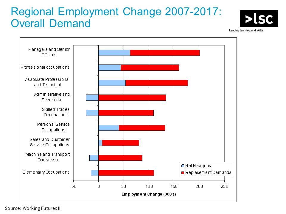 Regional Employment Change 2007-2017: Overall Demand Source: Working Futures III