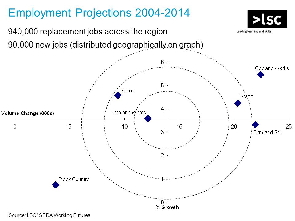 Employment Projections 2004-2014 940,000 replacement jobs across the region 90,000 new jobs (distributed geographically on graph) Source: LSC/ SSDA Working Futures