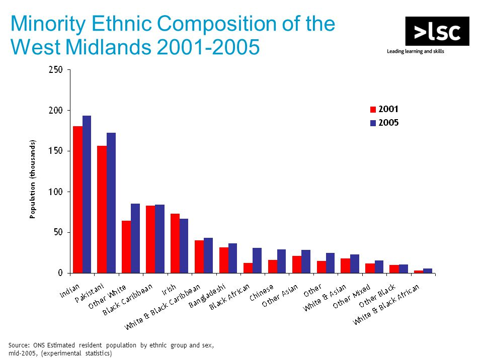 Minority Ethnic Composition of the West Midlands 2001-2005 Source: ONS Estimated resident population by ethnic group and sex, mid-2005, (experimental statistics)