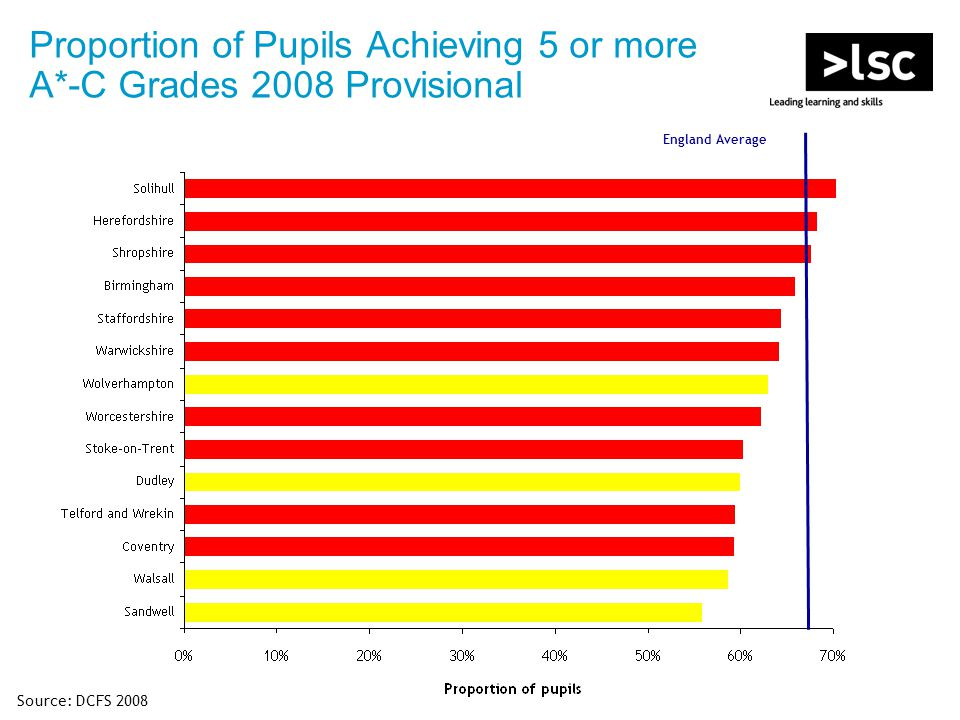 Proportion of Pupils Achieving 5 or more A*-C Grades 2008 Provisional Source: DCFS 2008 England Average
