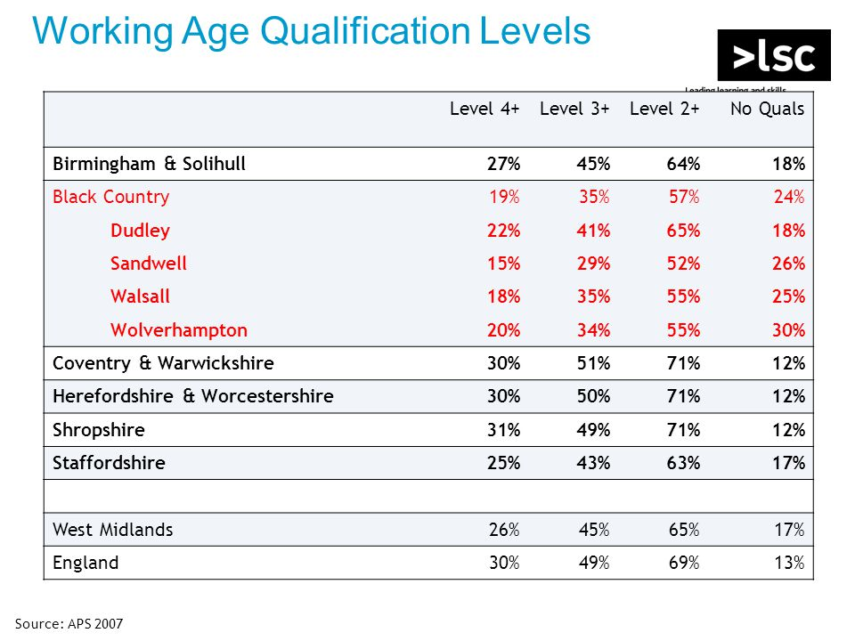 Working Age Qualification Levels Level 4+Level 3+Level 2+No Quals Birmingham & Solihull27%45%64%18% Black Country19%35%57%24% Dudley22%41%65%18% Sandwell15%29%52%26% Walsall18%35%55%25% Wolverhampton20%34%55%30% Coventry & Warwickshire30%51%71%12% Herefordshire & Worcestershire30%50%71%12% Shropshire31%49%71%12% Staffordshire25%43%63%17% West Midlands26%45%65%17% England30%49%69%13% Source: APS 2007