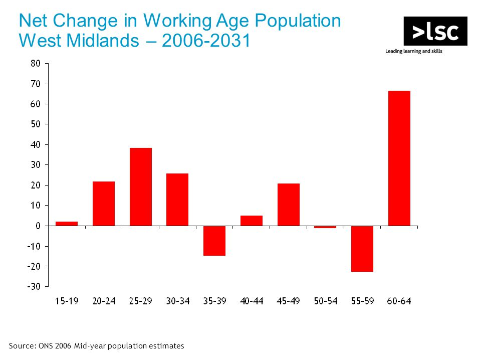 Source: ONS 2006 Mid-year population estimates Net Change in Working Age Population West Midlands – 2006-2031