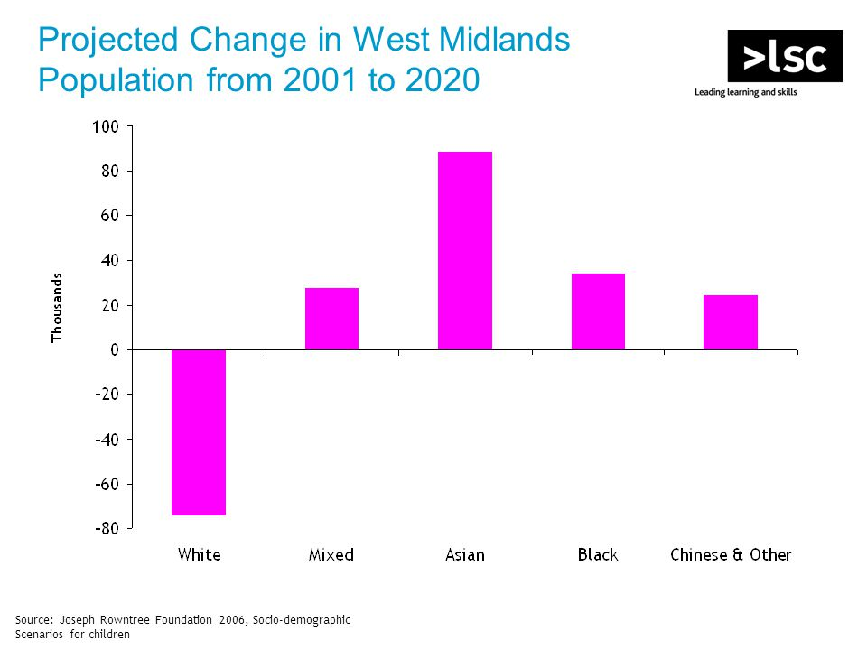 Source: Joseph Rowntree Foundation 2006, Socio-demographic Scenarios for children Projected Change in West Midlands Population from 2001 to 2020