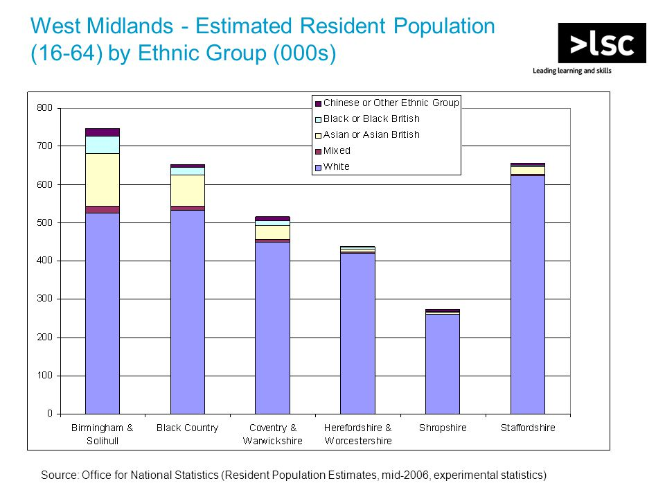 West Midlands - Estimated Resident Population (16-64) by Ethnic Group (000s) Source: Office for National Statistics (Resident Population Estimates, mid-2006, experimental statistics)