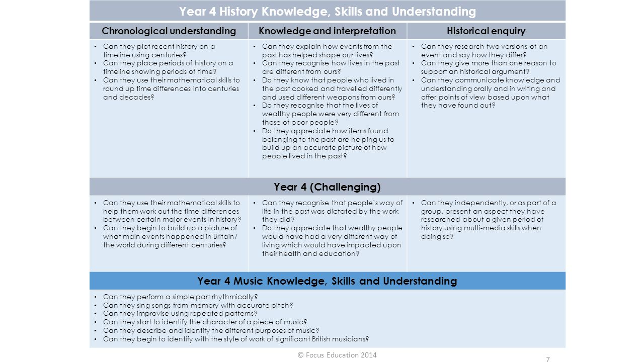 Year 4 History Knowledge, Skills and Understanding Chronological understandingKnowledge and interpretationHistorical enquiry Can they plot recent hist