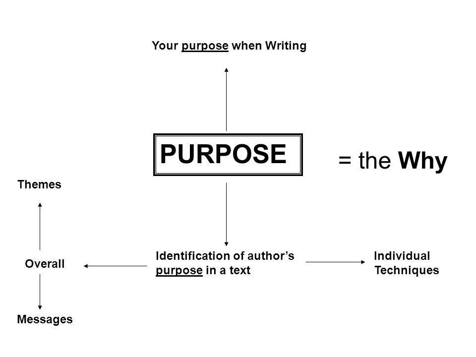PURPOSE Your purpose when Writing Identification of author's purpose in a text Overall Themes Messages Individual Techniques = the Why