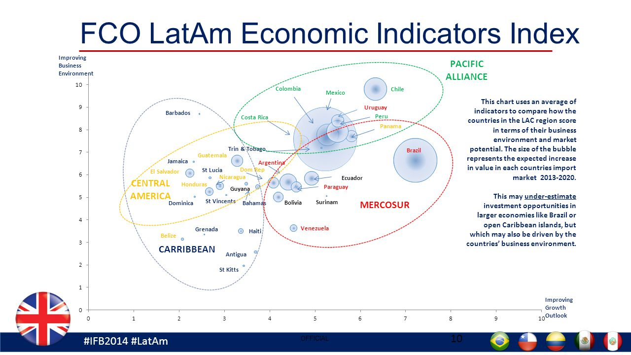 #IFB2014 #LatAm 10 OFFICIAL FCO LatAm Economic Indicators Index