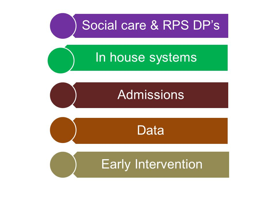 Social care & RPS DP's In house systems Admissions Data Early Intervention