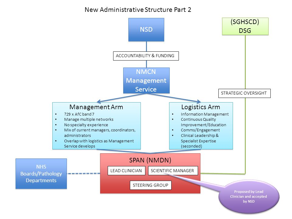 NSD NMCN Management Service New Administrative Structure Part 2 Management Arm ?29 x AfC band 7 Manage multiple networks No specialty experience Mix o