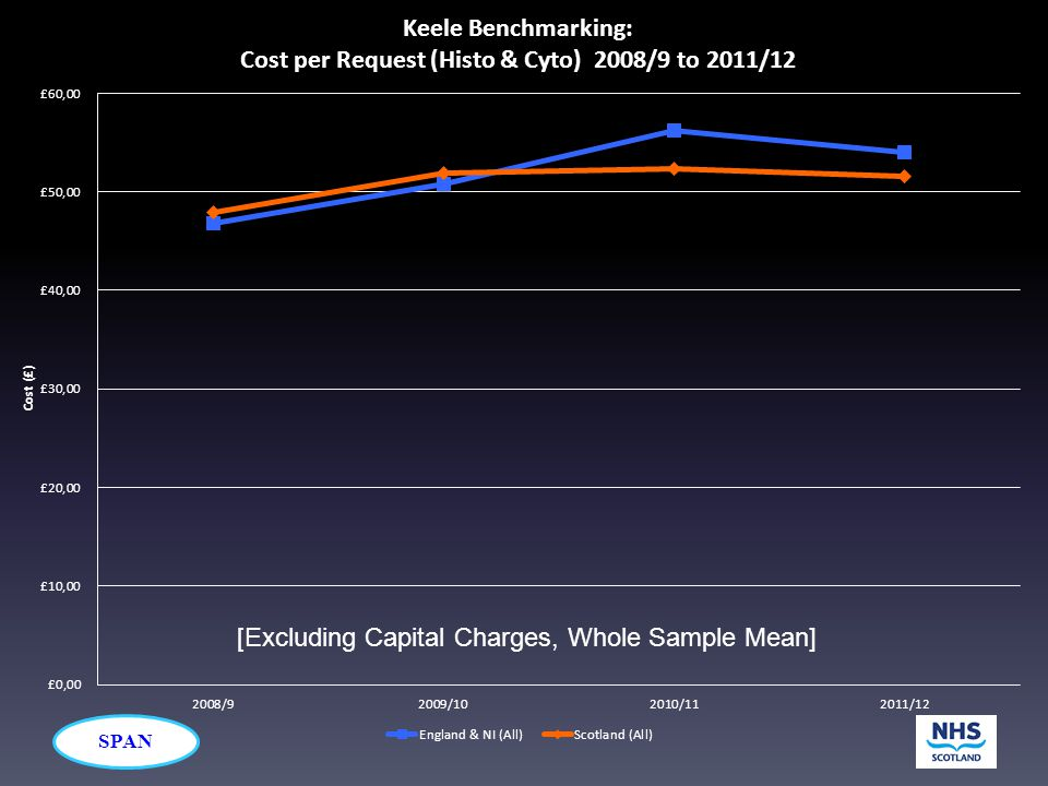 [Excluding Capital Charges, Whole Sample Mean]