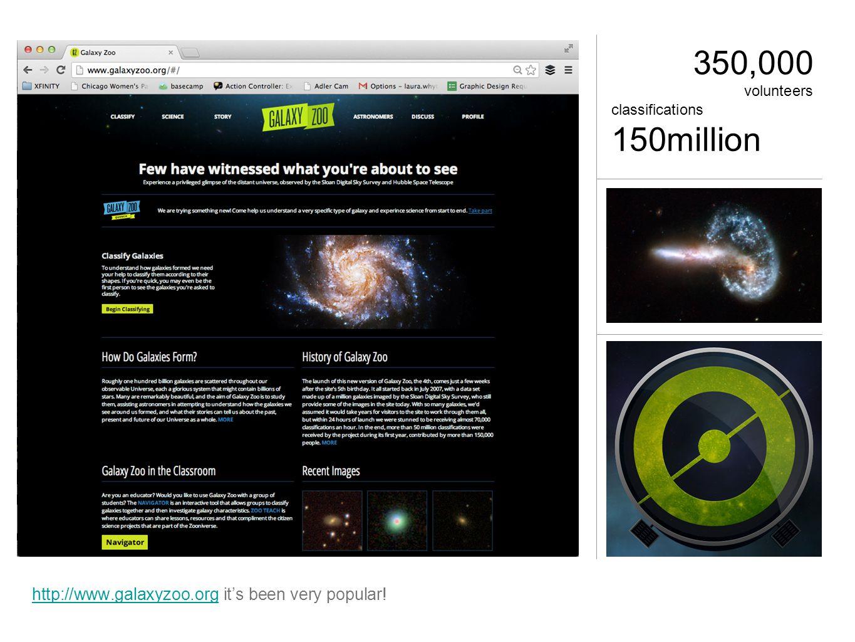 350,000 volunteers classifications 150million http://www.galaxyzoo.orghttp://www.galaxyzoo.org it's been very popular!