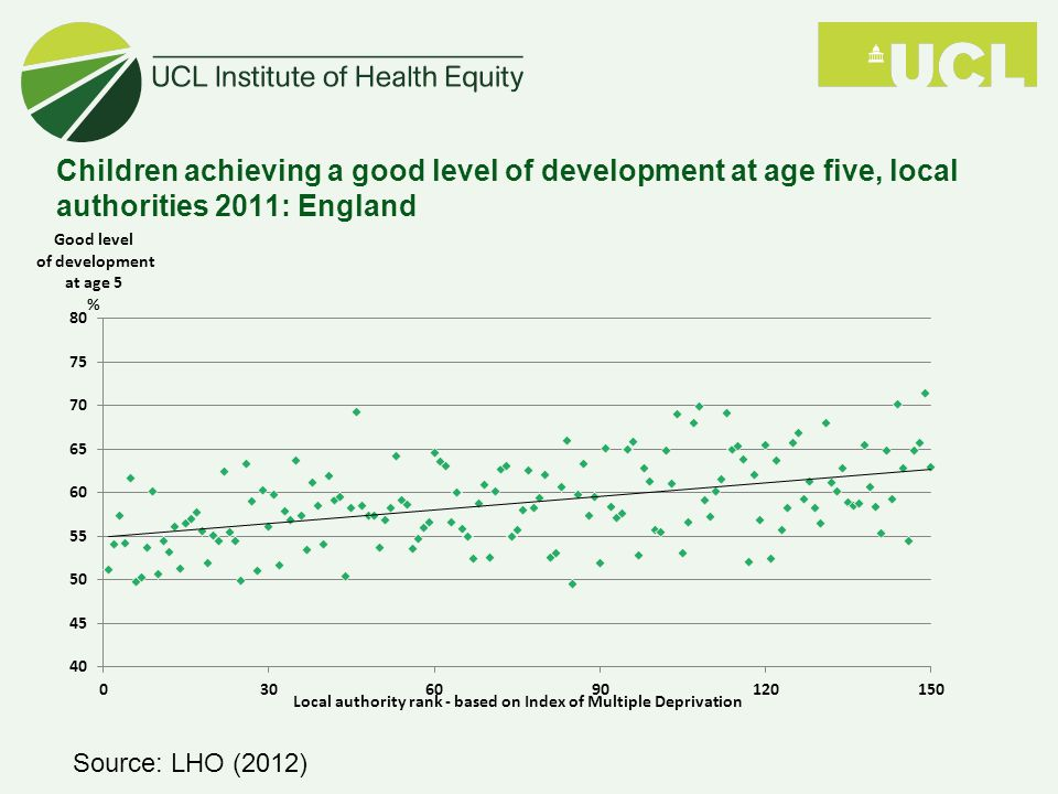 Children achieving a good level of development at age five, local authorities 2011: England Source: LHO (2012)