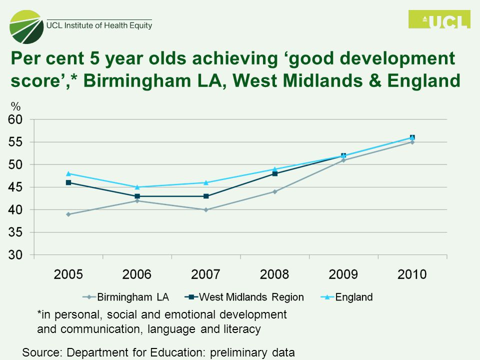 Per cent 5 year olds achieving 'good development score',* Birmingham LA, West Midlands & England *in personal, social and emotional development and communication, language and literacy Source: Department for Education: preliminary data %