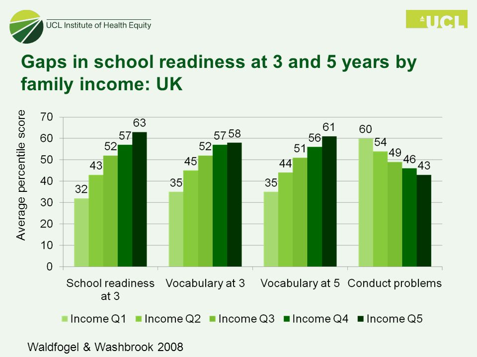 Gaps in school readiness at 3 and 5 years by family income: UK Average percentile score Waldfogel & Washbrook 2008