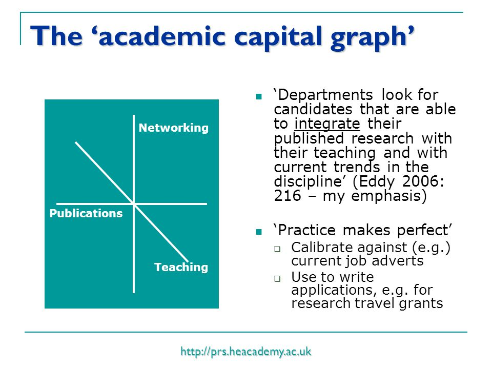 http://prs.heacademy.ac.uk The 'academic capital graph' 'Departments look for candidates that are able to integrate their published research with thei