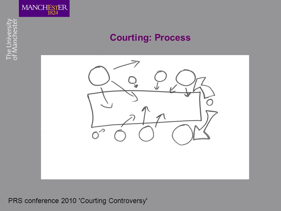 PRS conference 2010 'Courting Controversy' Courting: Process