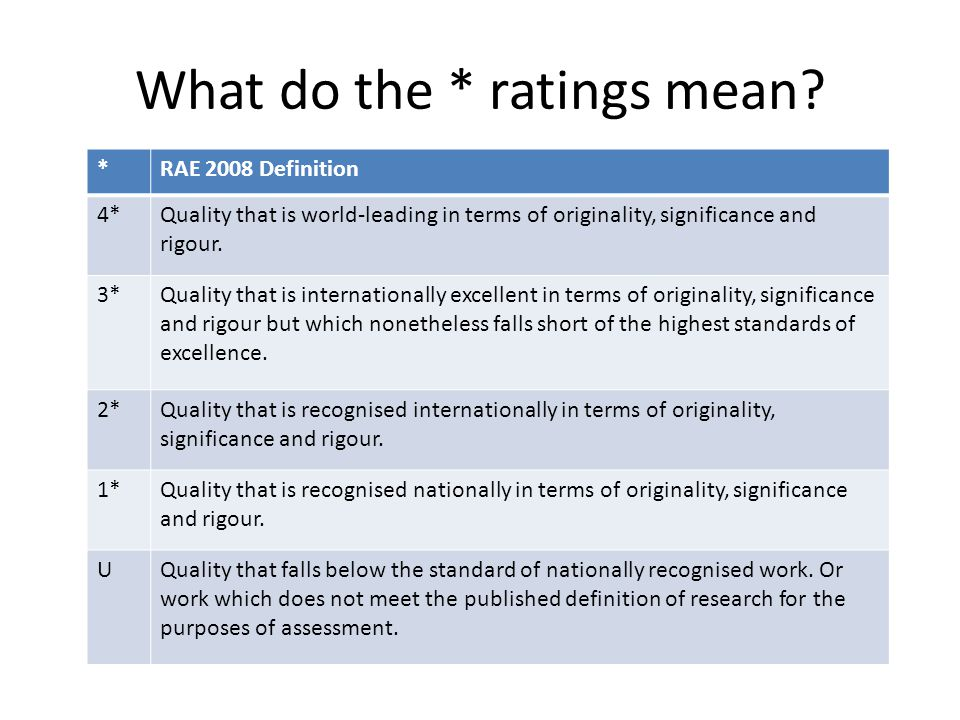What do the * ratings mean? *RAE 2008 Definition 4*Quality that is world-leading in terms of originality, significance and rigour. 3*Quality that is i