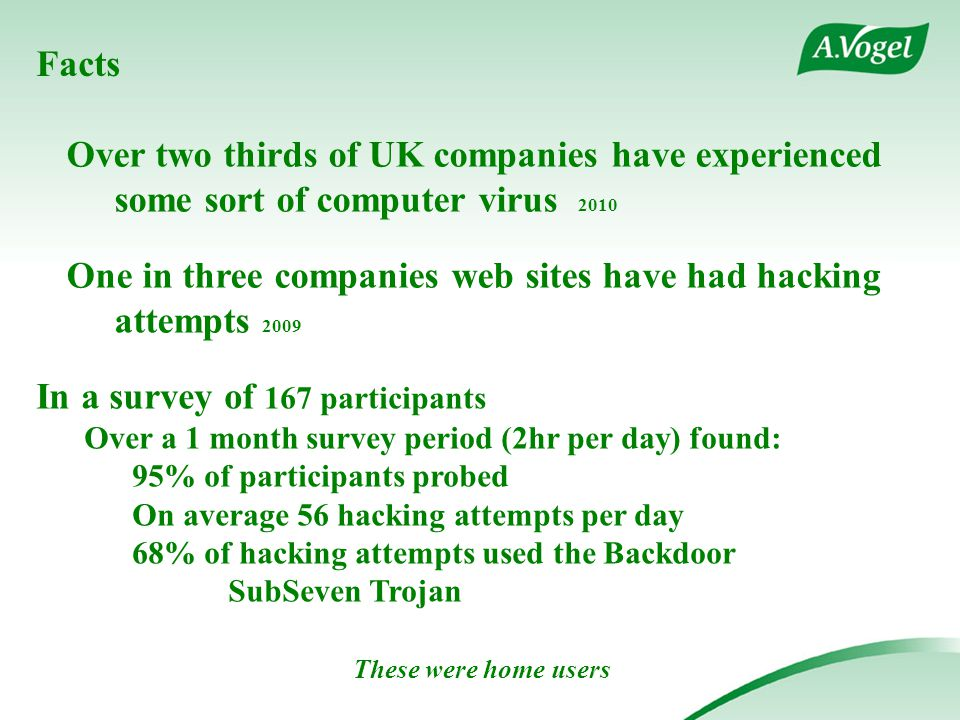 Facts Over two thirds of UK companies have experienced some sort of computer virus 2010 In a survey of 167 participants Over a 1 month survey period (2hr per day) found: 95% of participants probed On average 56 hacking attempts per day 68% of hacking attempts used the Backdoor SubSeven Trojan These were home users One in three companies web sites have had hacking attempts 2009