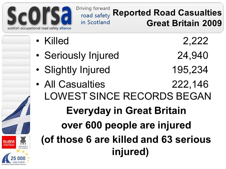 Reported Road Casualties Great Britain 2009 Killed 2,222 Seriously Injured 24,940 Slightly Injured 195,234 All Casualties 222,146 LOWEST SINCE RECORDS BEGAN Everyday in Great Britain over 600 people are injured (of those 6 are killed and 63 serious injured)