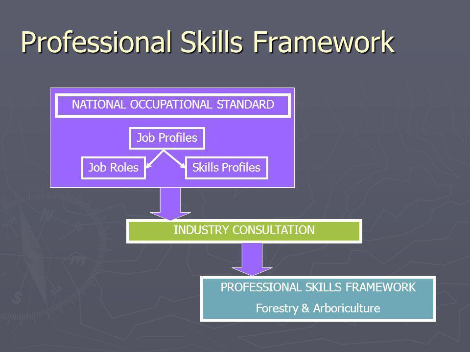 Professional Skills Framework PROFESSIONAL SKILLS FRAMEWORK Forestry & Arboriculture NATIONAL OCCUPATIONAL STANDARD Job Profiles Job RolesSkills Profiles INDUSTRY CONSULTATION