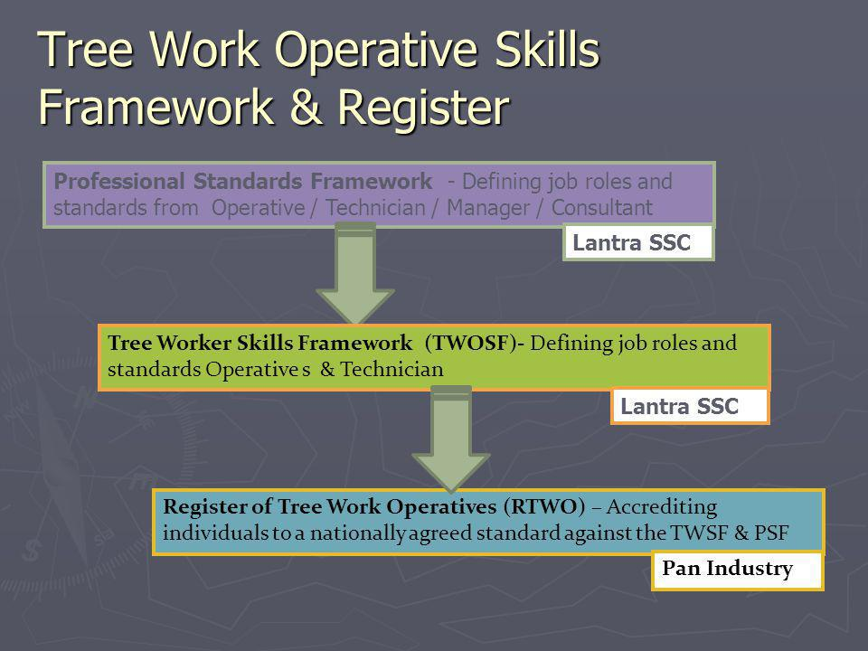 Tree Work Operative Skills Framework & Register Professional Standards Framework - Defining job roles and standards from Operative / Technician / Mana