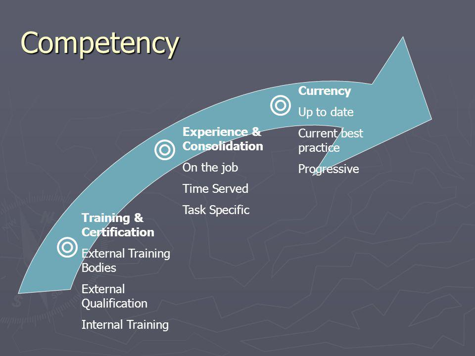 Competency Training & Certification External Training Bodies External Qualification Internal Training Experience & Consolidation On the job Time Served Task Specific Currency Up to date Current best practice Progressive
