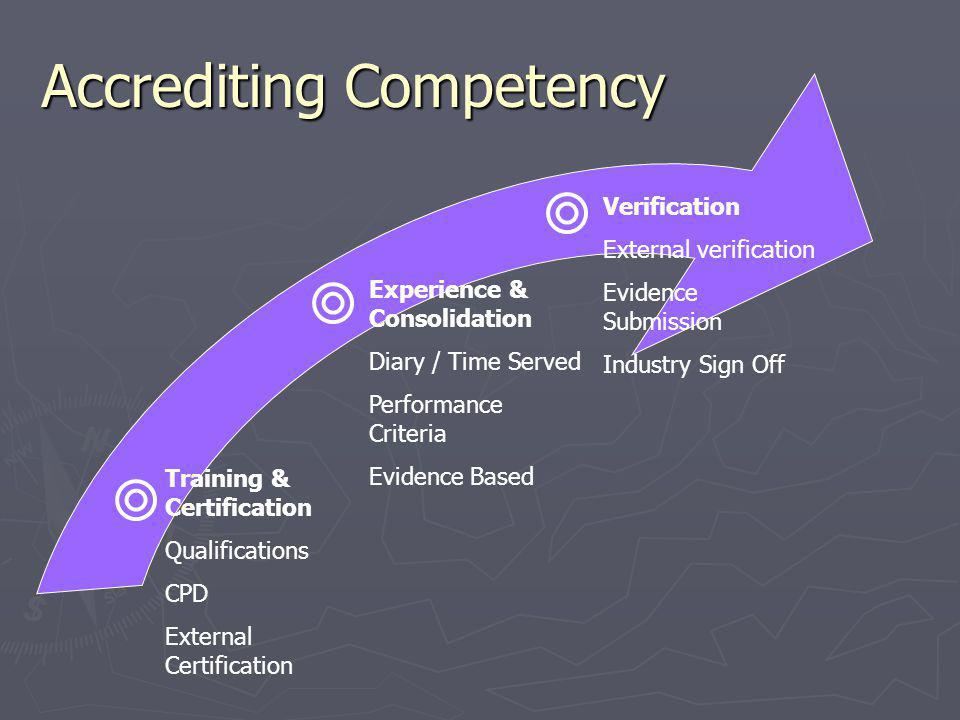 Accrediting Competency Training & Certification Qualifications CPD External Certification Experience & Consolidation Diary / Time Served Performance Criteria Evidence Based Verification External verification Evidence Submission Industry Sign Off