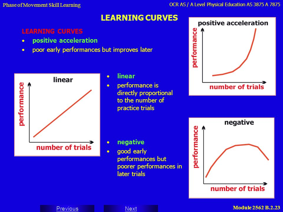 OCR AS / A Level Physical Education AS 3875 A 7875 Next Previous Module 2562 B.2.23 LEARNING CURVES Phase of Movement Skill Learning LEARNING CURVES p