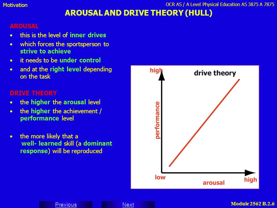 OCR AS / A Level Physical Education AS 3875 A 7875 Next Previous Module 2562 B.2.6 AROUSAL AND DRIVE THEORY (HULL) AROUSAL this is the level of inner