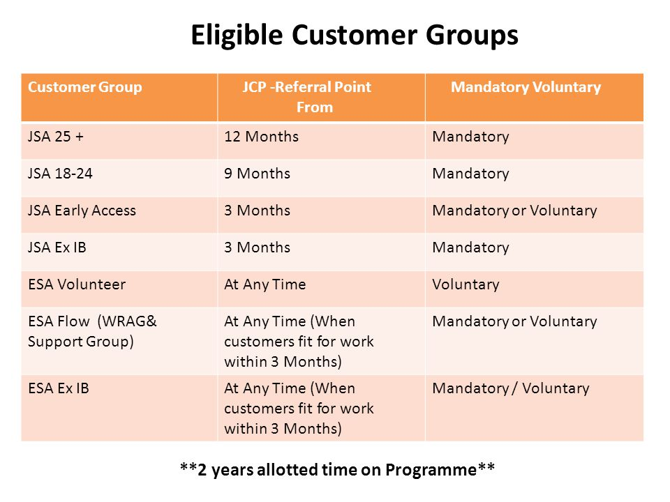 Eligible Customer Groups Customer Group JCP -Referral Point From Mandatory Voluntary JSA 25 +12 MonthsMandatory JSA 18-249 MonthsMandatory JSA Early Access3 MonthsMandatory or Voluntary JSA Ex IB3 MonthsMandatory ESA VolunteerAt Any TimeVoluntary ESA Flow (WRAG& Support Group) At Any Time (When customers fit for work within 3 Months) Mandatory or Voluntary ESA Ex IBAt Any Time (When customers fit for work within 3 Months) Mandatory / Voluntary **2 years allotted time on Programme**