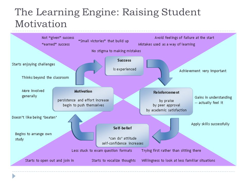 The Learning Engine: Raising Student Motivation