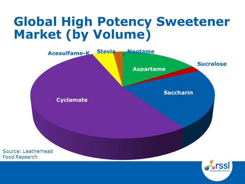 Global High Potency Sweetener Market (by Volume) Source: Leatherhead Food Research