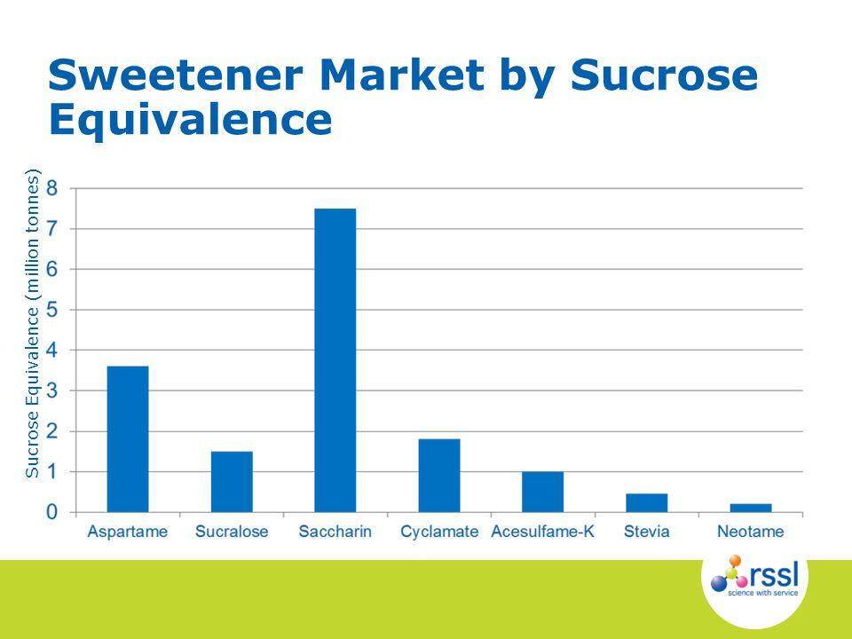 Sweetener Market by Sucrose Equivalence Sucrose Equivalence (million tonnes)
