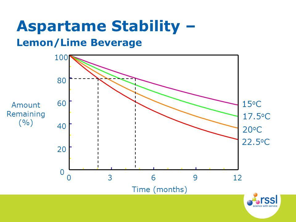 Aspartame Stability – Lemon/Lime Beverage 15 o C 17.5 o C 20 o C 22.5 o C 036912 0 20 40 60 80 100 Time (months) Amount Remaining (%)