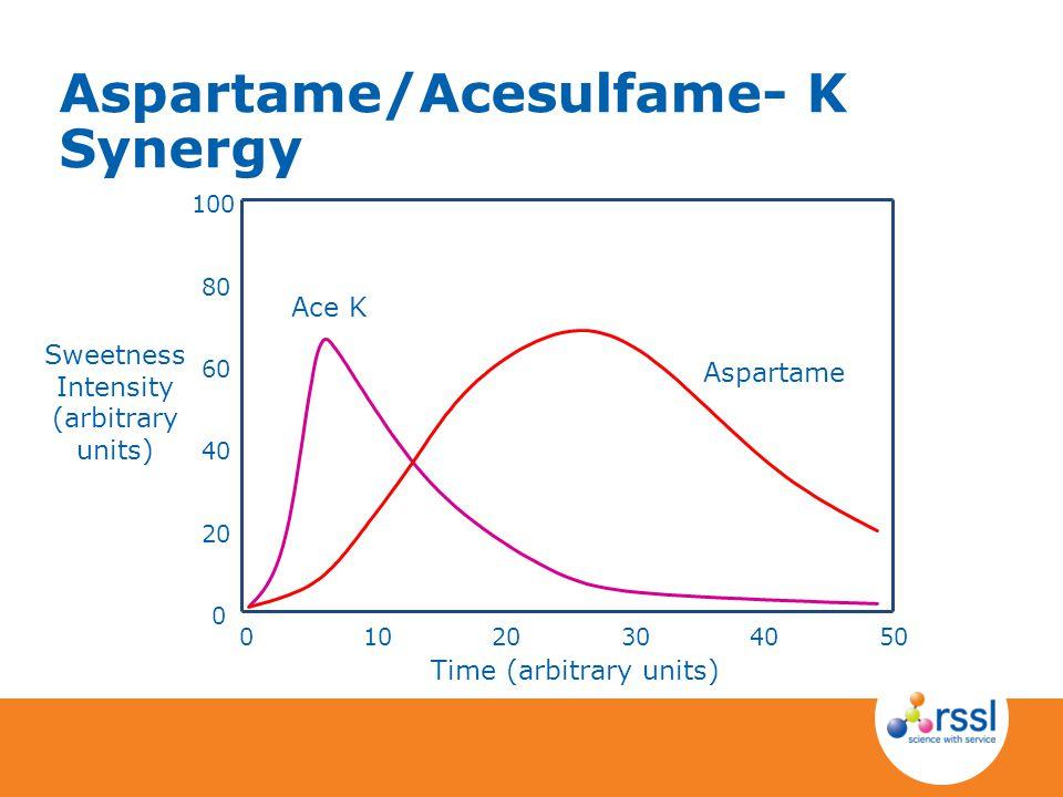 Aspartame/Acesulfame- K Synergy Sweetness Intensity (arbitrary units) Time (arbitrary units) 0 20 40 60 80 100 01020304050 Ace K Aspartame
