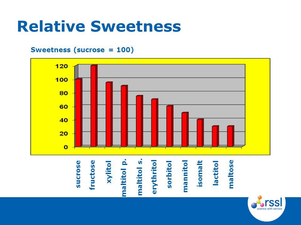 Relative Sweetness Sweetness (sucrose = 100) sorbitol xylitol sucrose maltitol p.