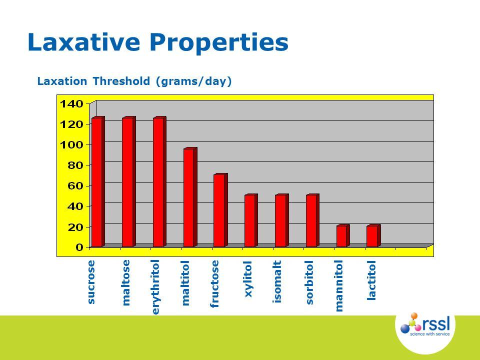 Laxative Properties Laxation Threshold (grams/day) sorbitol xylitol sucrose maltitol lactitol maltose erythritol isomalt mannitol fructose