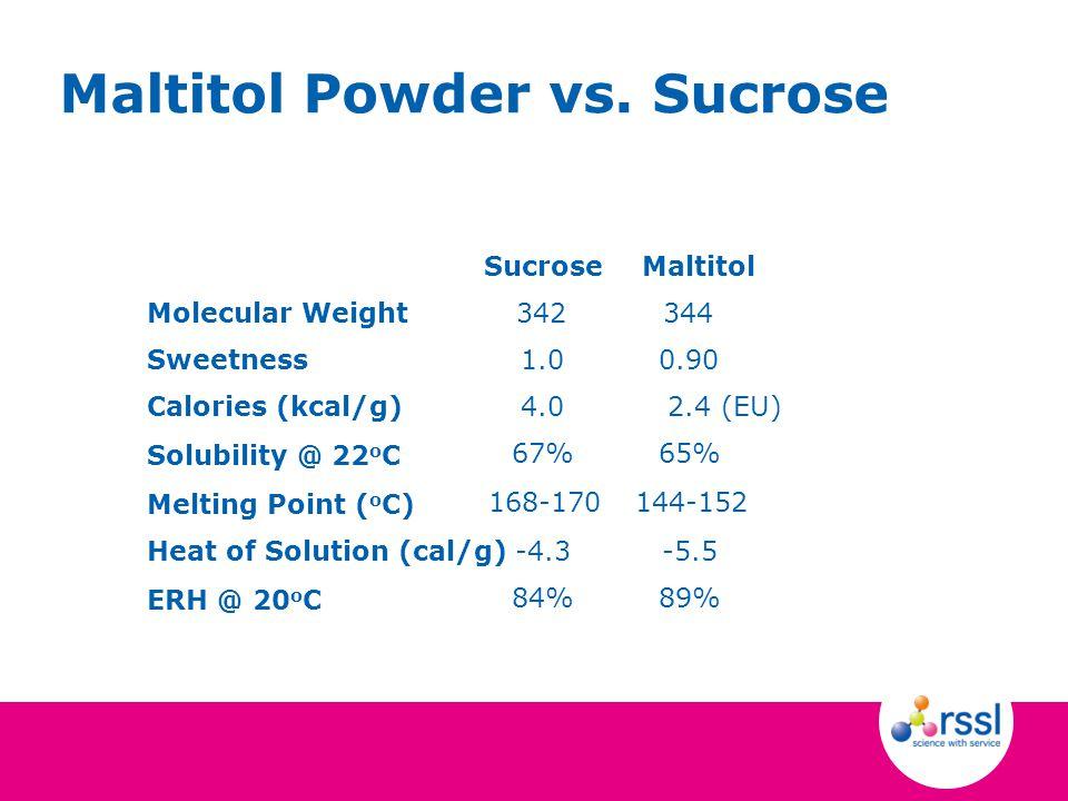 Maltitol Powder vs.
