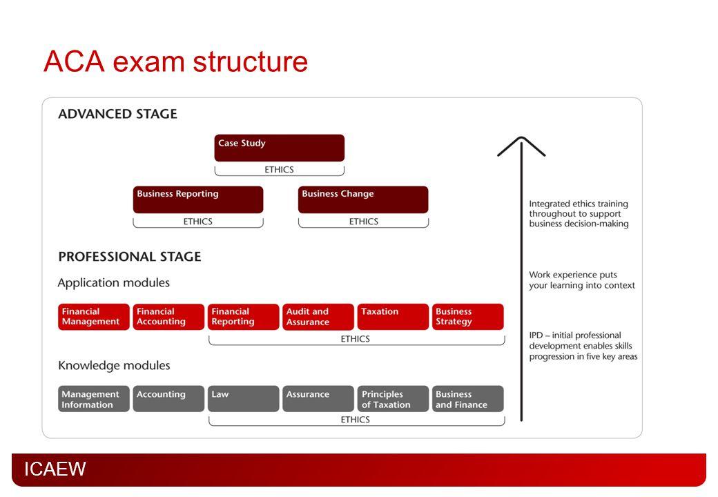 ICAEW ACA exam structure