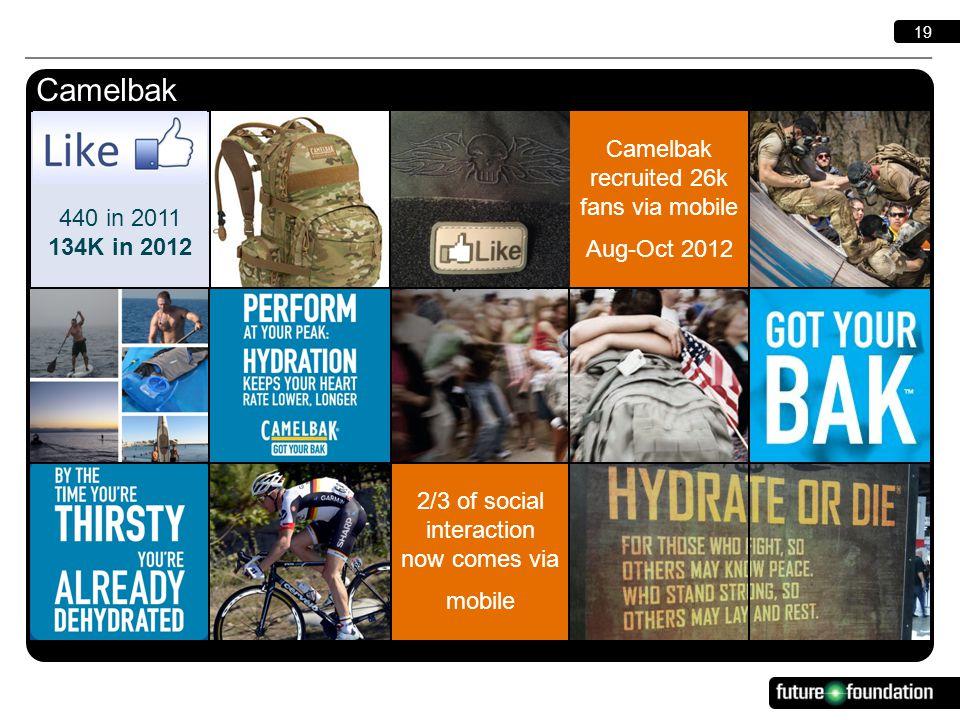 19 2/3 of social interaction now comes via mobile Camelbak Camelbak recruited 26k fans via mobile Aug-Oct 2012 440 in 2011 134K in 2012
