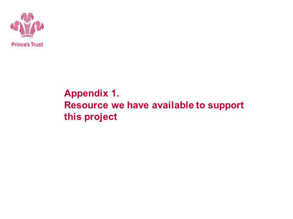 Appendix 1. Resource we have available to support this project