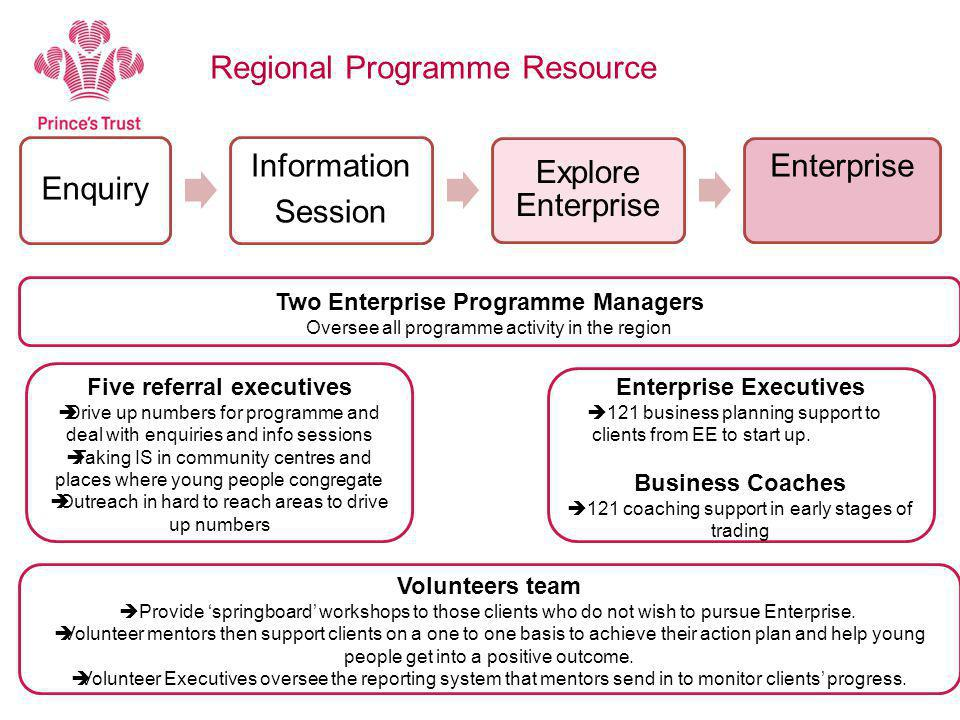 Regional Programme Resource Enquiry Information Session Explore Enterprise Enterprise Five referral executives  Drive up numbers for programme and deal with enquiries and info sessions  Taking IS in community centres and places where young people congregate  Outreach in hard to reach areas to drive up numbers Enterprise Executives  121 business planning support to clients from EE to start up.