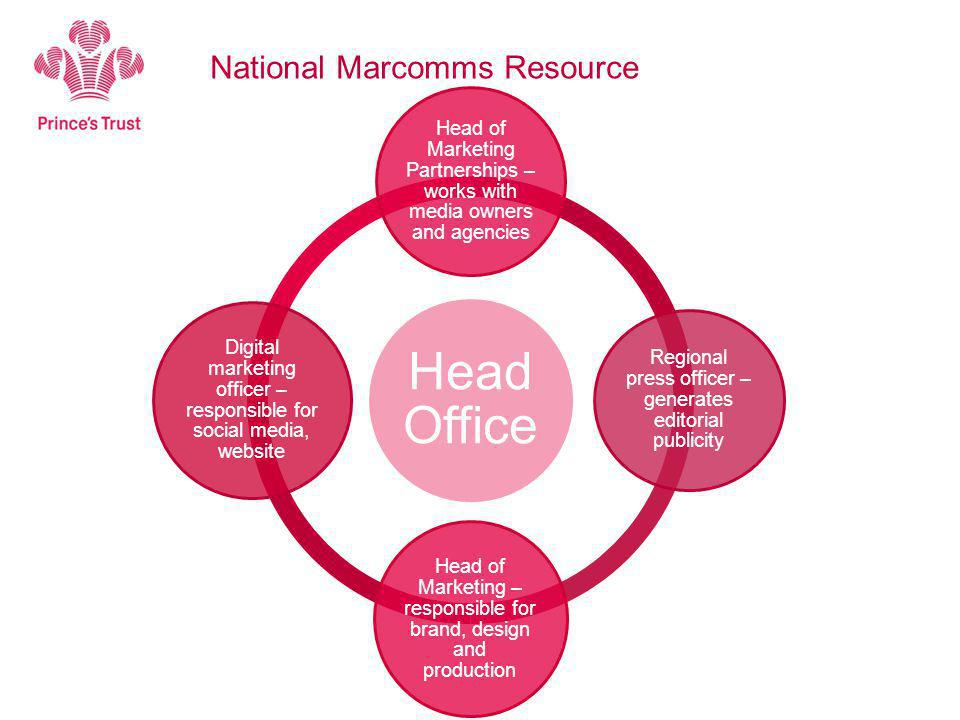 National Marcomms Resource Head Office Head of Marketing Partnerships – works with media owners and agencies Regional press officer – generates editorial publicity Head of Marketing – responsible for brand, design and production Digital marketing officer – responsible for social media, website